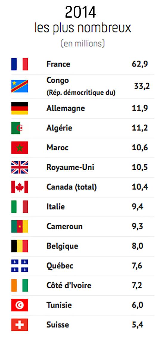 2014 - Qui parle le français dans le monde (les plus nombreux)