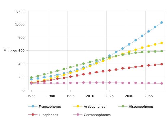 Évolution de la population de cinq espaces linguistiques