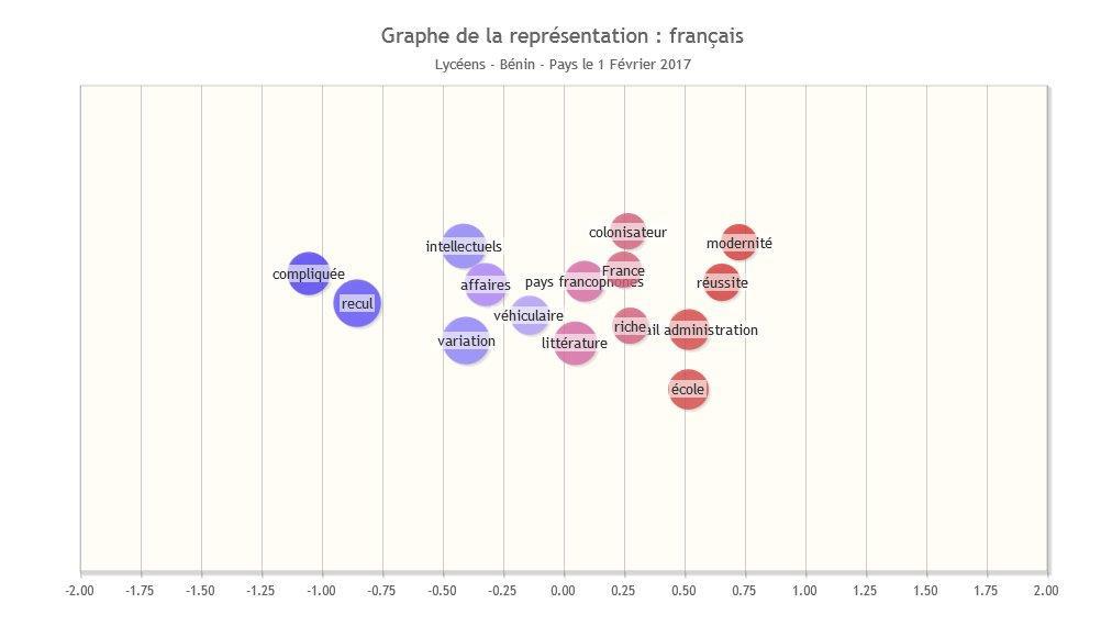 Graphique de la représentation : français (Lycéens béninois)