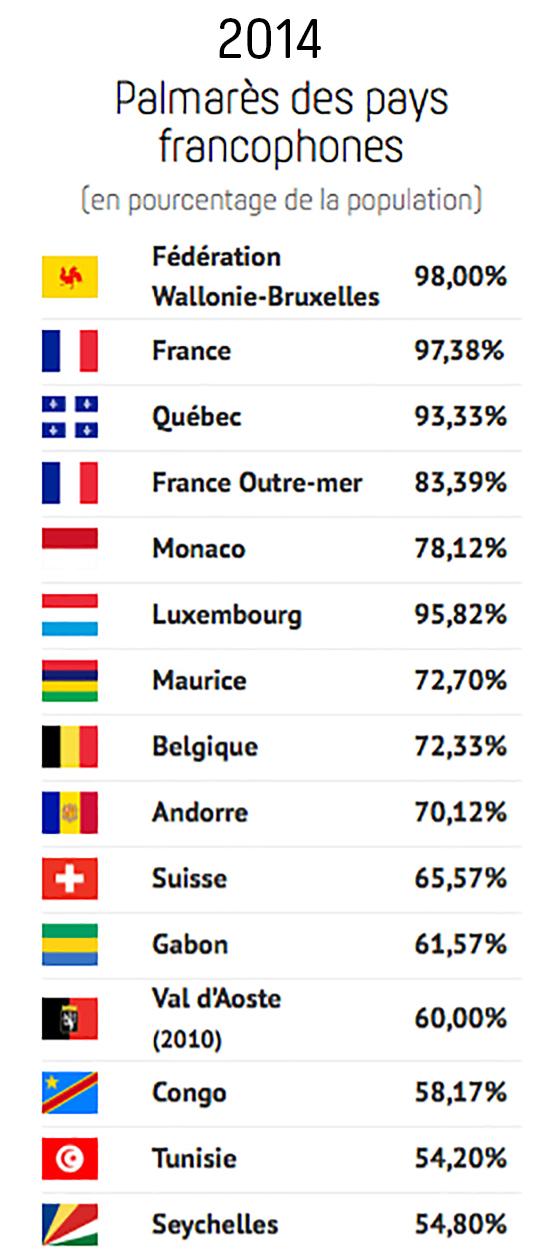 2014 - Palmarès des pays francophones