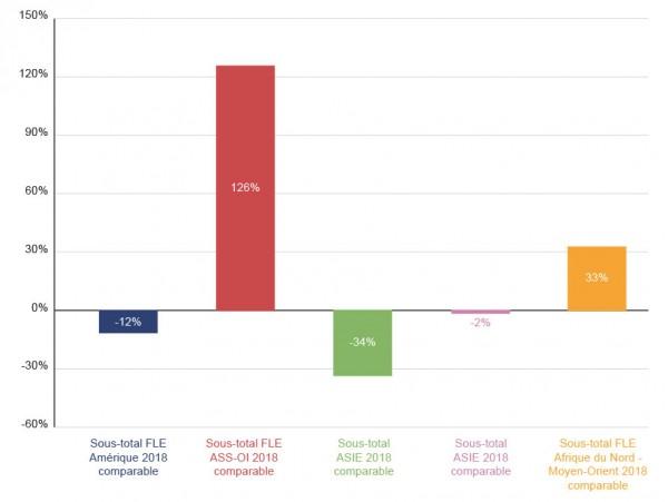 Variation des effectifs de FLE entre 2014 et 2018